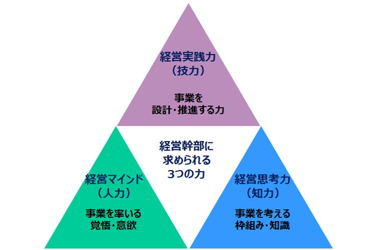 経営幹部育成 | 集合研修 | 産業能率大学 総合研究所